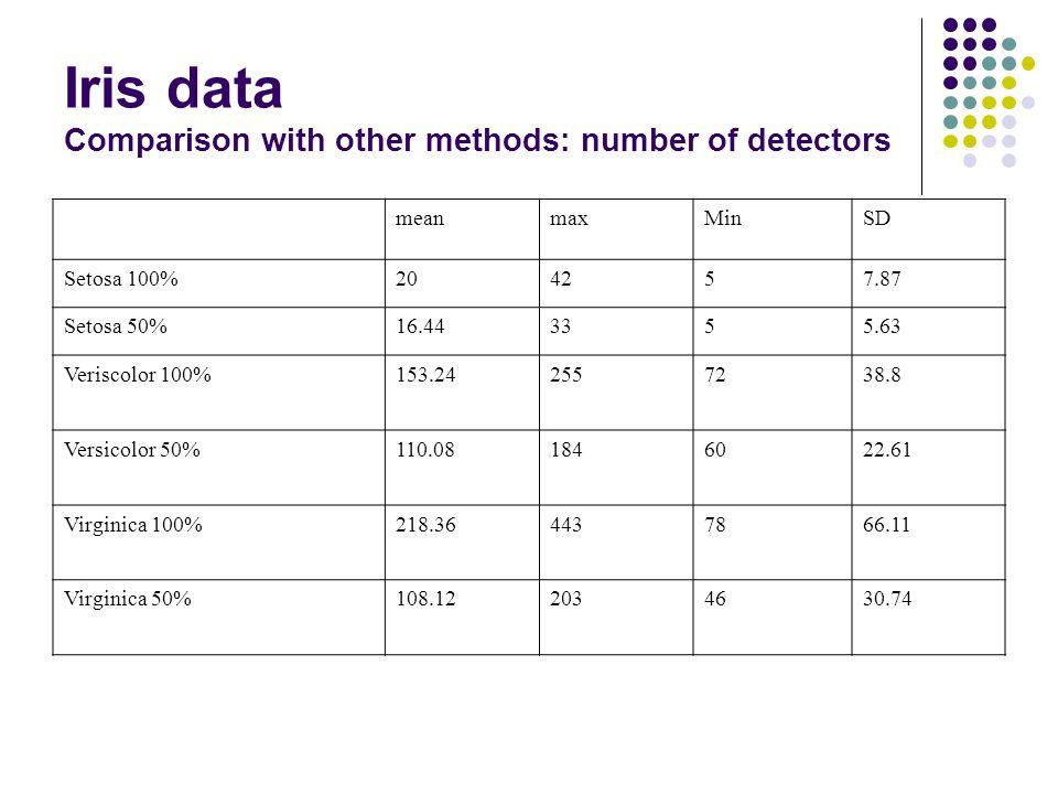 Iris data Comparison with other methods: number of detectors meanmaxMinSD Setosa 100%204257.87 Setosa 50%16.443355.63 Veriscolor 100%153.242557238.8 Versicolor 50%110.081846022.61 Virginica 100%218.364437866.11 Virginica 50%108.122034630.74