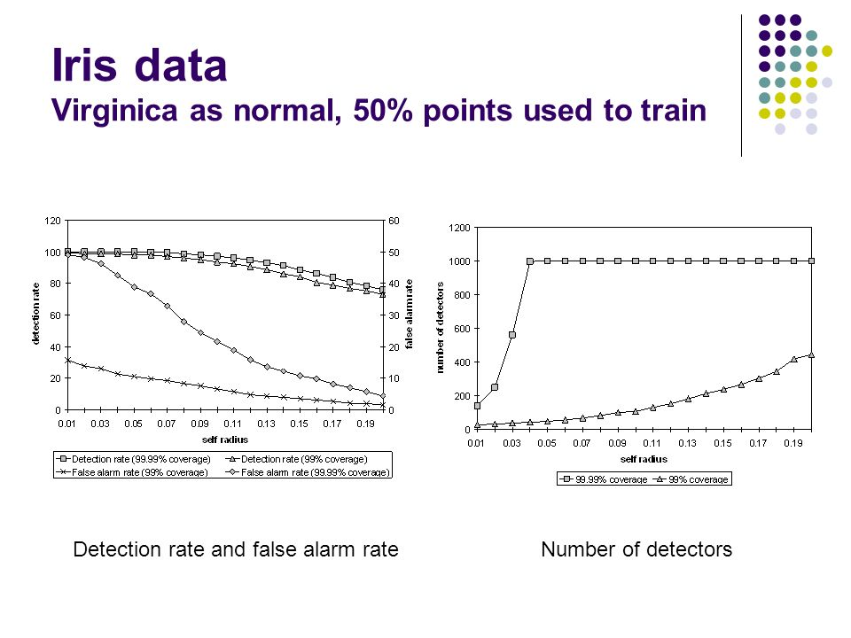 Iris data Virginica as normal, 50% points used to train Detection rate and false alarm rateNumber of detectors