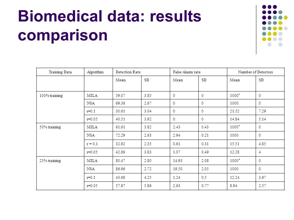 Biomedical data: results comparison Training DataAlgorithmDetection RateFalse Alarm rateNumber of Detectors MeanSDMeanSDMeanSD 100% trainingMILA59.073.85001000 * 0 NSA69.362.670010000 r=0.130.613.040021.527.29 r=0.0540.513.920014.845.14 50% trainingMILA61.613.822.430.431000 * 0 NSA72.292.632.940.2110000 r = 0.132.922.350.610.3115.514.85 r=0.0542.893.831.070.4912.284 25% trainingMILA80.472.8014.932.081000 * 0 NSA86.962.7219.502.0510000 r=0.143.684.251.240.512.243.97 r=0.0557.975.862.630.778.942.57