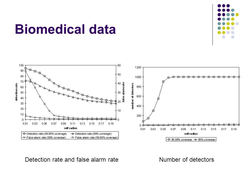 Biomedical data Detection rate and false alarm rateNumber of detectors