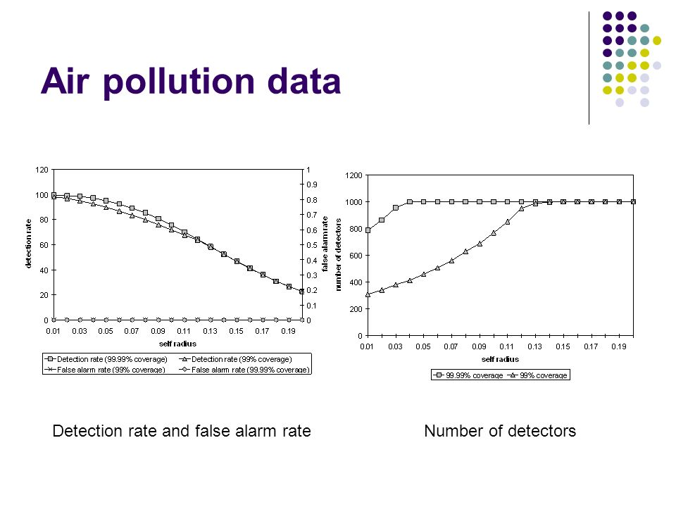 Air pollution data Detection rate and false alarm rateNumber of detectors