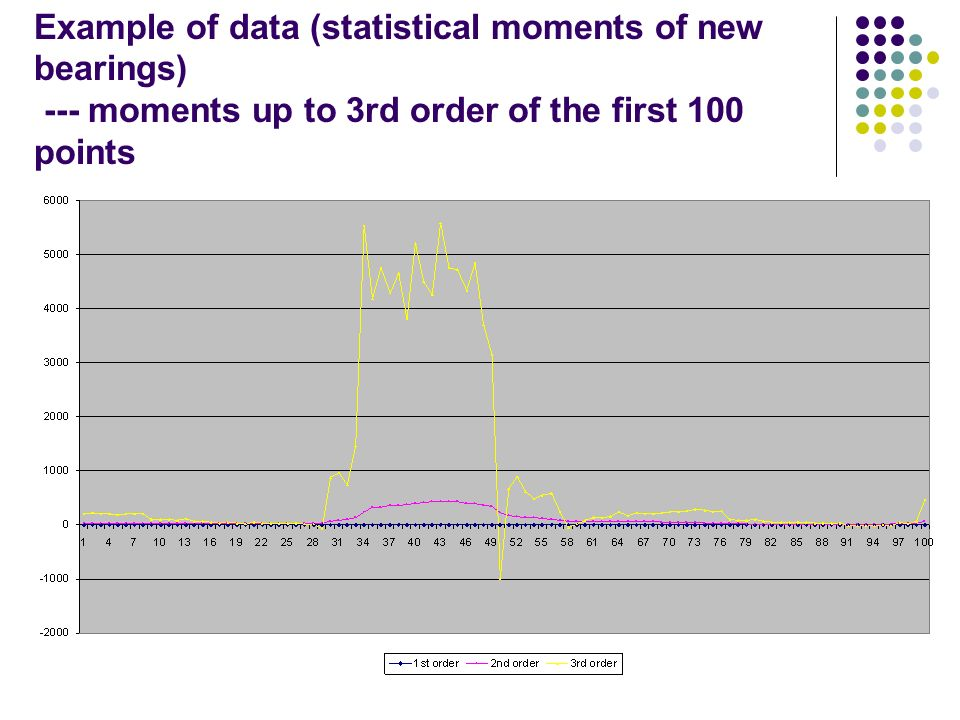 Example of data (statistical moments of new bearings) --- moments up to 3rd order of the first 100 points
