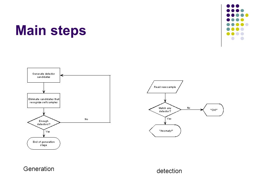 Main steps Generation detection