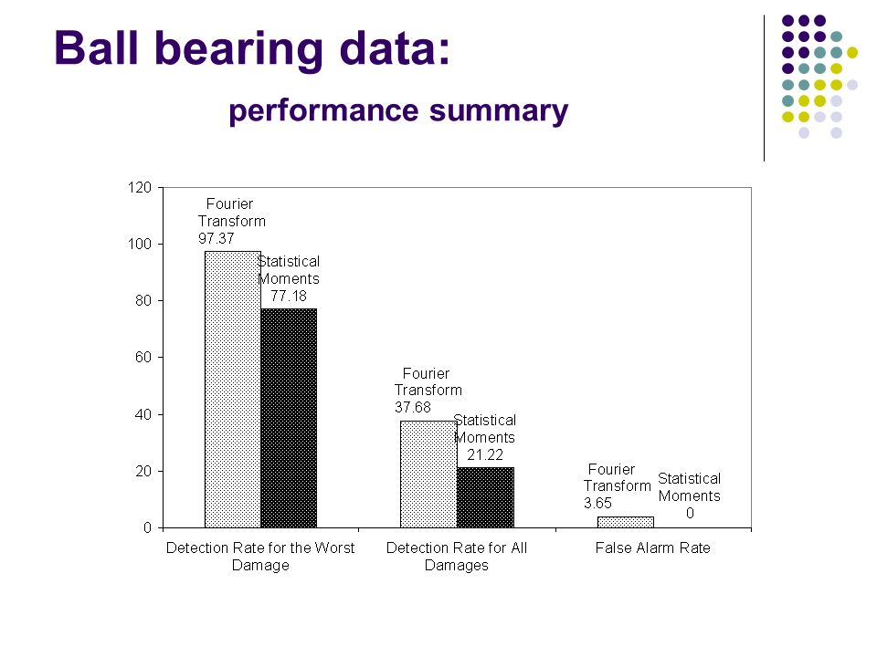Ball bearing data: performance summary