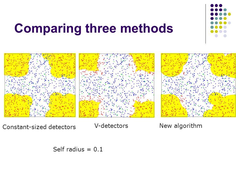 Comparing three methods Constant-sized detectors V-detectorsNew algorithm Self radius = 0.1