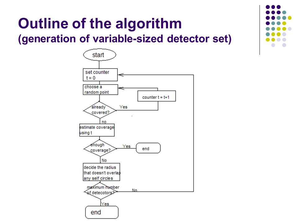 Outline of the algorithm (generation of variable-sized detector set)