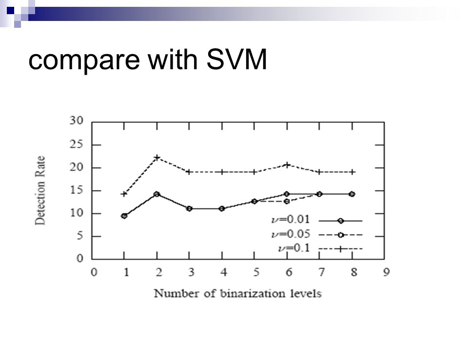 compare with SVM