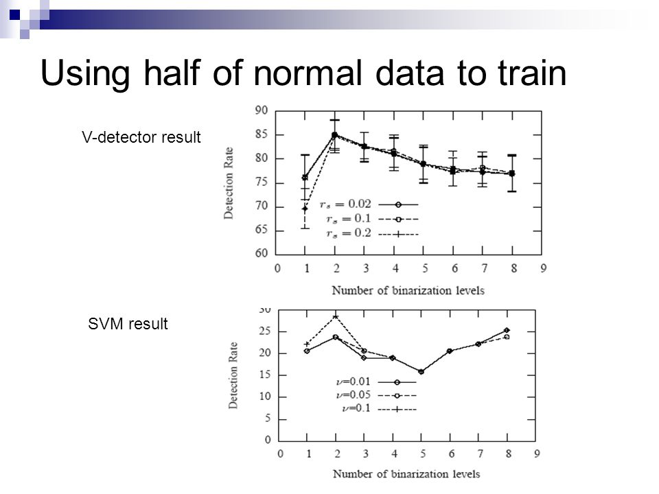 Using half of normal data to train SVM result V-detector result