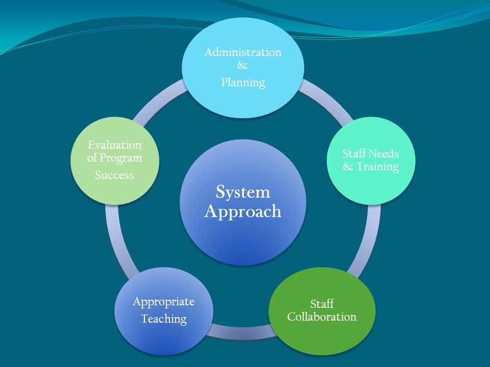 System Approach Administration & Planning Staff Needs & Training Staff Collaboration Appropriate Teaching Evaluation of Program Success