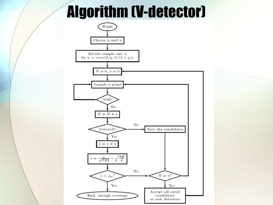 Algorithm (V-detector)