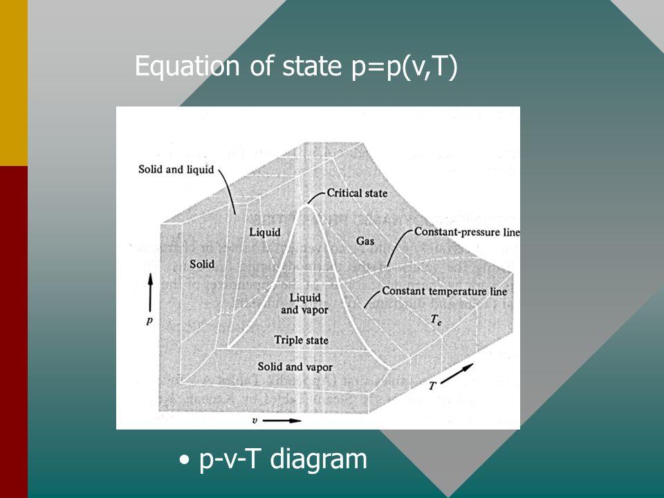 Equation of state p=p(v,T) p-v-T diagram