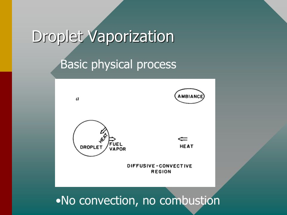 Droplet Vaporization Basic physical process No convection, no combustion