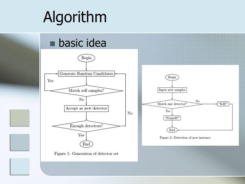 Algorithm basic idea
