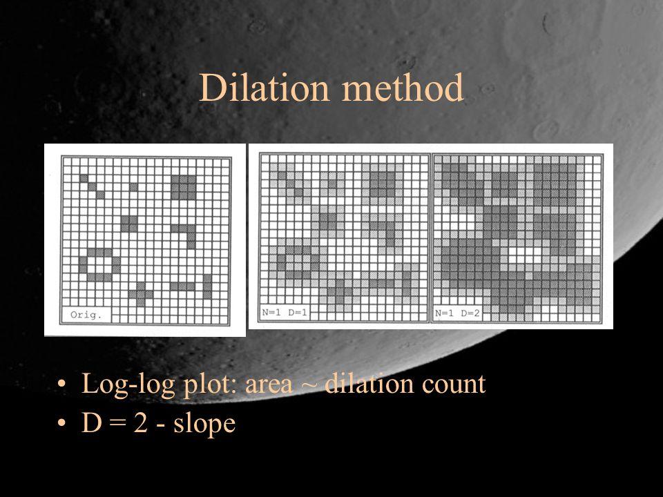 Dilation method Log-log plot: area ~ dilation count D = 2 - slope
