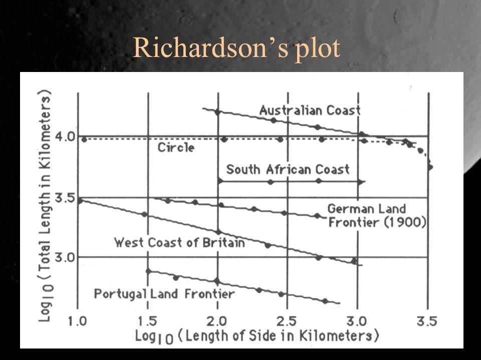 Calculating fractal dimension From Richardsons plot –Log-log plot of log L vs.