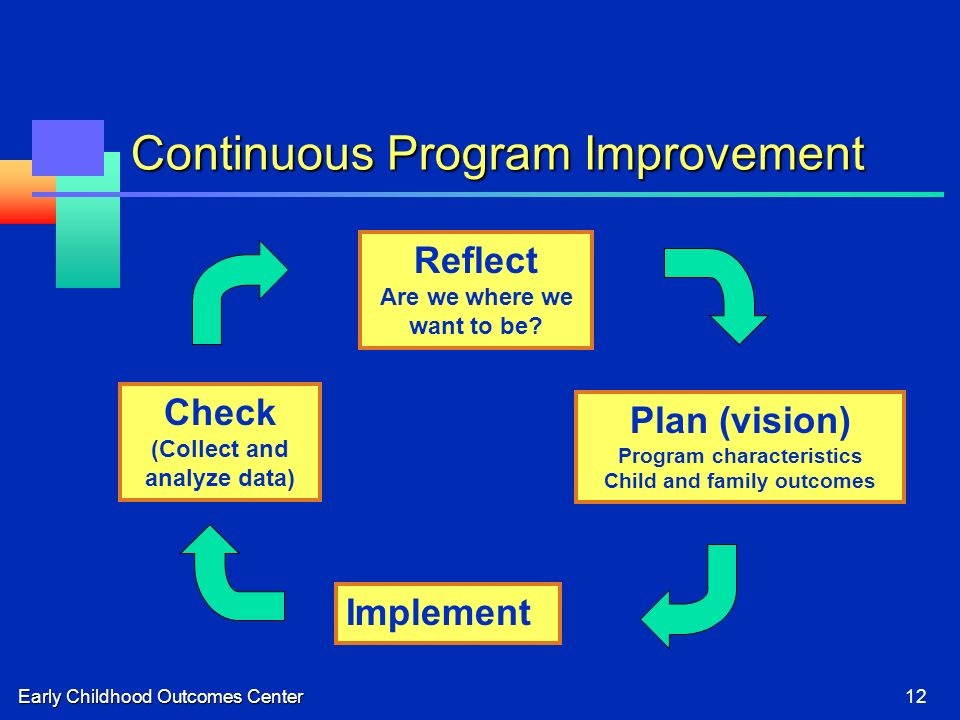 Early Childhood Outcomes Center12 Continuous Program Improvement Plan (vision) Program characteristics Child and family outcomes Implement Check (Collect and analyze data) Reflect Are we where we want to be?