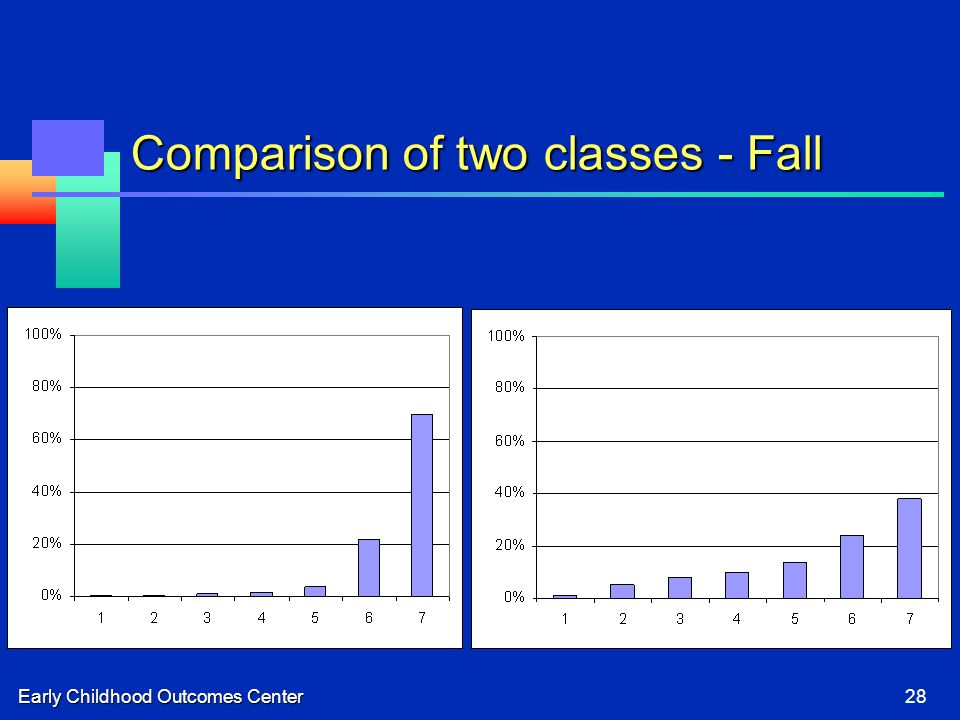 Early Childhood Outcomes Center28 Comparison of two classes - Fall