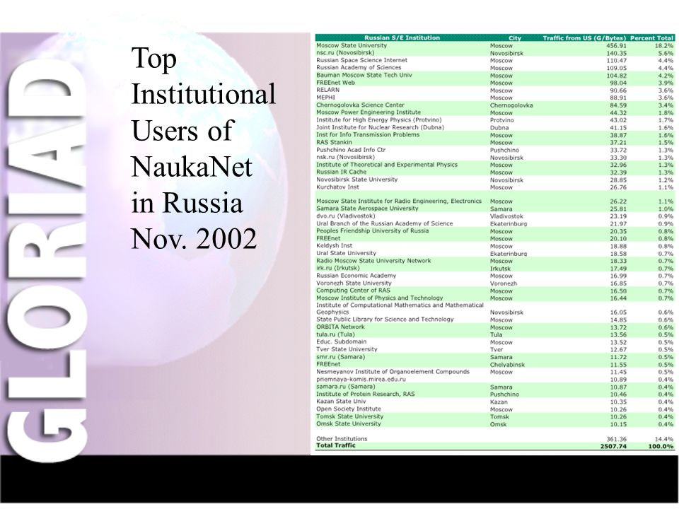 IntroductionNauka-NetCIV-NetFriendsGridsThe Future Top Institutional Users of NaukaNet in Russia Nov.
