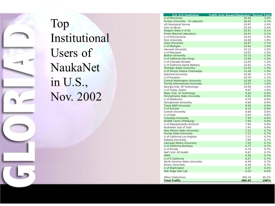IntroductionNauka-NetCIV-NetFriendsGridsThe Future Top Institutional Users of NaukaNet in U.S., Nov. 2002