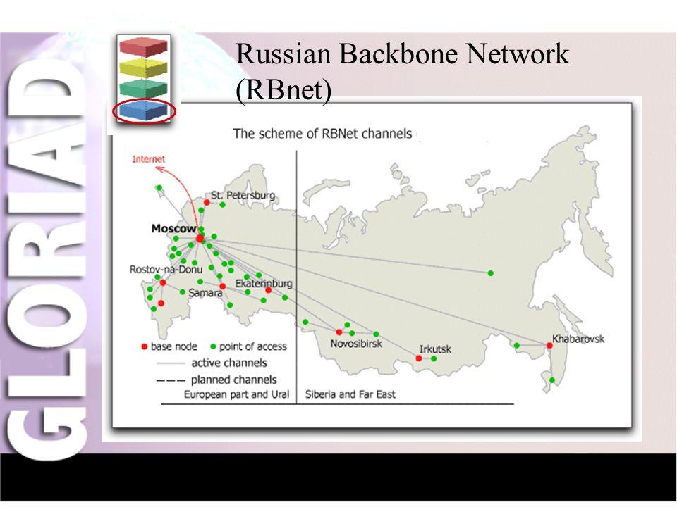 IntroductionNauka-NetCIV-NetFriendsGridsThe Future Russian Backbone Network (RBnet)