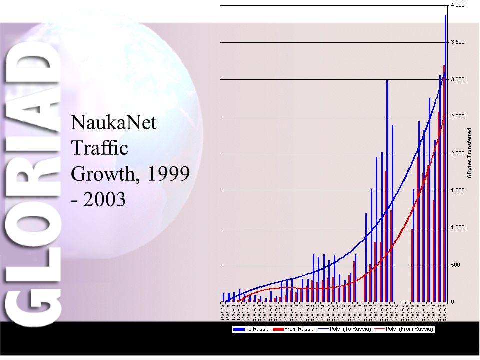 IntroductionNauka-NetCIV-NetFriendsGridsThe Future NaukaNet Traffic Growth, 1999 - 2003