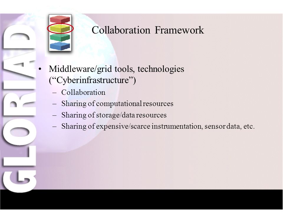 IntroductionNauka-NetCIV-NetFriendsGridsThe Future Collaboration Framework Middleware/grid tools, technologies (Cyberinfrastructure) –Collaboration –Sharing of computational resources –Sharing of storage/data resources –Sharing of expensive/scarce instrumentation, sensor data, etc.
