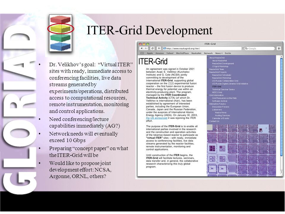 IntroductionNauka-NetCIV-NetFriendsGridsThe Future ITER-Grid Development Dr. Velikhovs goal: Virtual ITER sites with ready, immediate access to confer