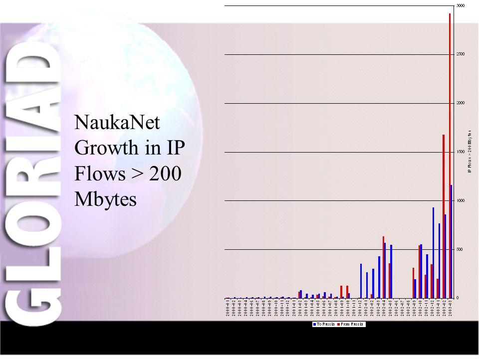 IntroductionNauka-NetCIV-NetFriendsGridsThe Future NaukaNet Growth in IP Flows > 200 Mbytes