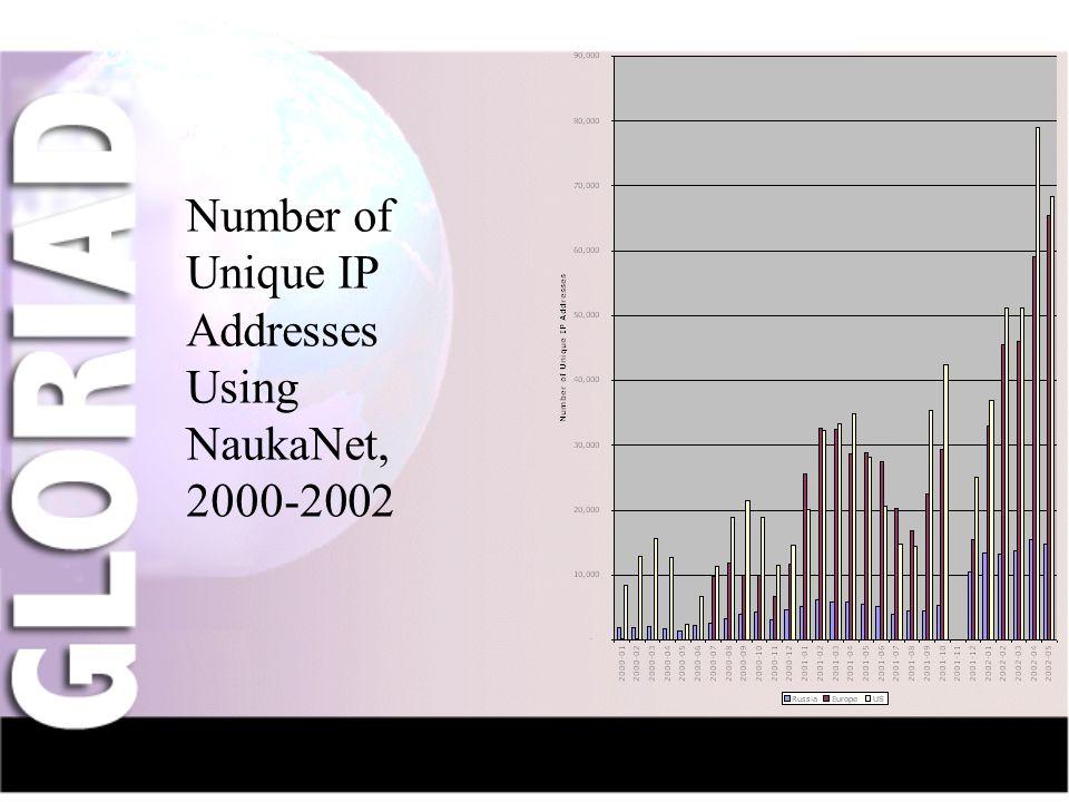 IntroductionNauka-NetCIV-NetFriendsGridsThe Future Number of Unique IP Addresses Using NaukaNet, 2000-2002