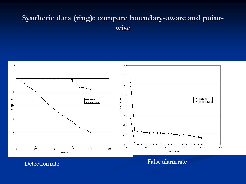 Synthetic data (ring): compare boundary-aware and point- wise Detection rate False alarm rate