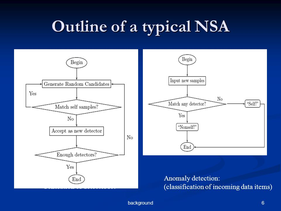 6background Outline of a typical NSA Generation of detector set Anomaly detection: (classification of incoming data items)