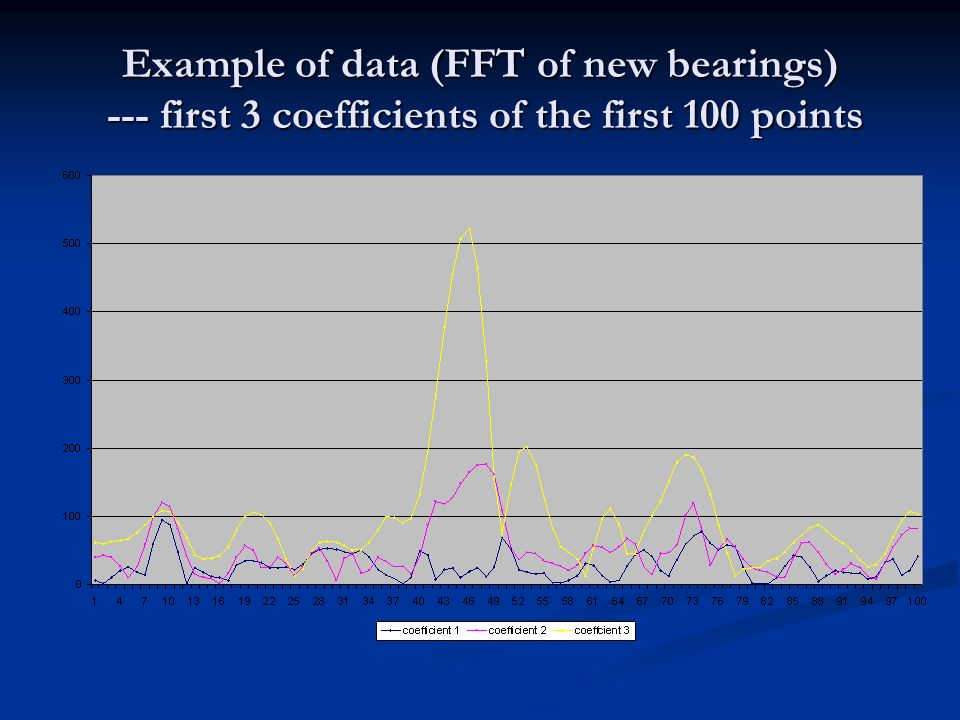 Example of data (FFT of new bearings) --- first 3 coefficients of the first 100 points