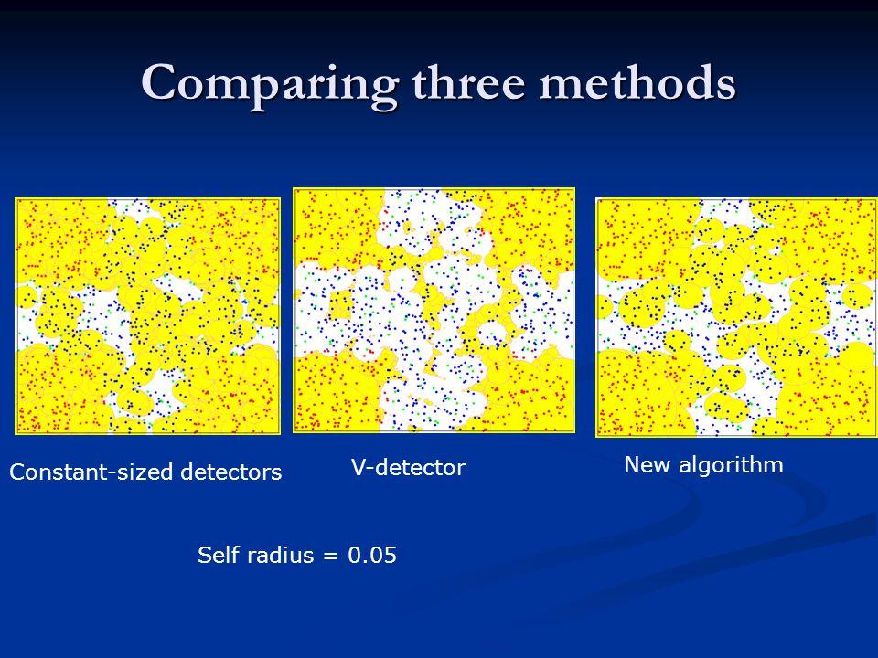 Comparing three methods Constant-sized detectors V-detector New algorithm Self radius = 0.05