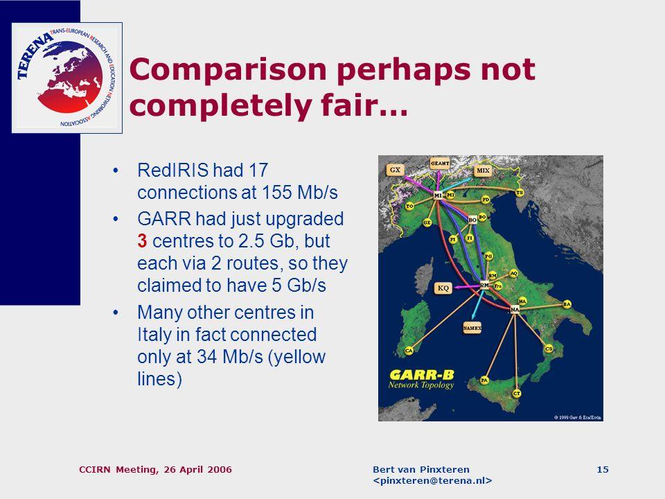 Bert van Pinxteren CCIRN Meeting, 26 April 200614 Topology of the RedIRIS Network, 2001/2002