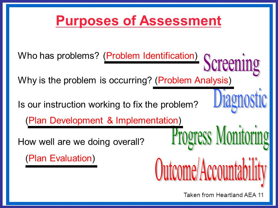 Purposes of Assessment Who has problems? (Problem Identification) Why is the problem is occurring? (Problem Analysis) Is our instruction working to fi