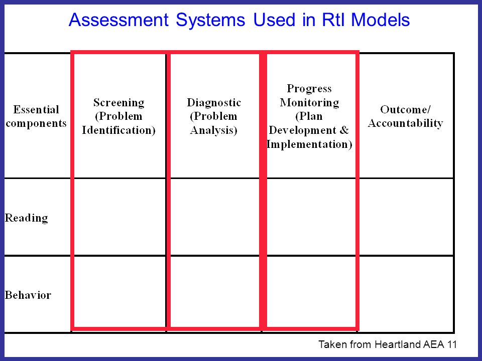 Assessment Systems Used in RtI Models Taken from Heartland AEA 11