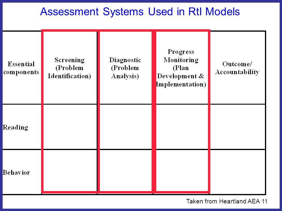 Assessment Systems Used in RtI Models Taken from Heartland AEA 11 Aimsweb DIBELS CBE -R SLA, ISEL,QRI MAP, Run.Rec.