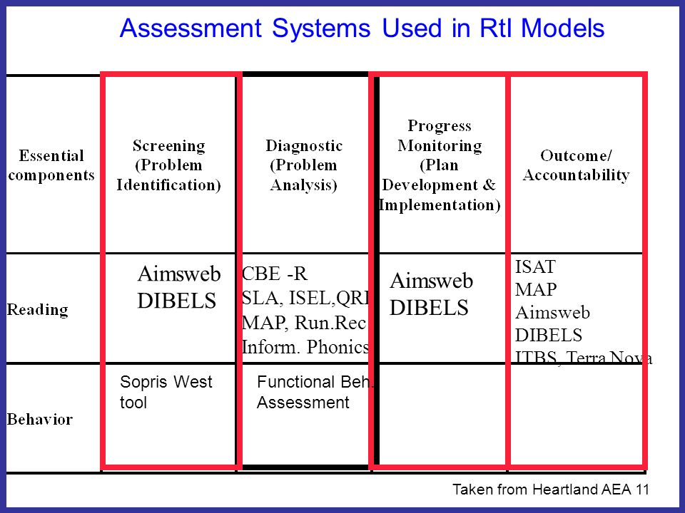 Use Scientifically Based Problem Identification & Progress Monitoring Tools NATIONAL CENTER ON STUDENT PROGRESS MONITORING www.studentprogress.org(NOWNATIONAL CENTER ON STUDENT PROGRESS MONITORING www.studentprogress.org(NOW RTI4SUCCESS.ORG)