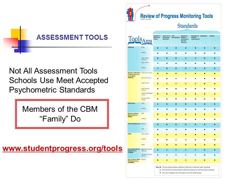 Not All Assessment Tools Schools Use Meet Accepted Psychometric Standards Members of the CBM Family Do www.studentprogress.org/tools ASSESSMENT TOOLS