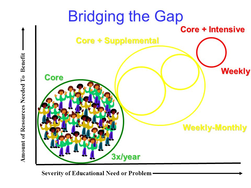 Bridging the GapCore 3x/year Amount of Resources Needed To Benefit Severity of Educational Need or Problem Core + Intensive Weekly Weekly-Monthly Core