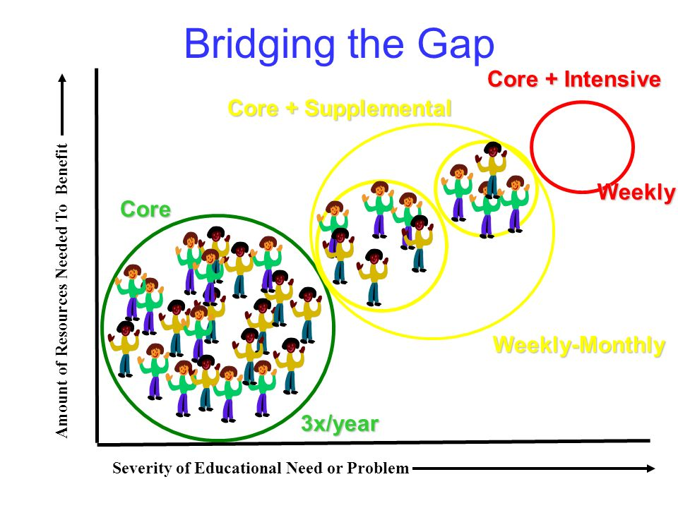 Bridging the Gap Core + Intensive Core Weekly-Monthly Core + Supplemental 3x/year Weekly Amount of Resources Needed To Benefit Severity of Educational
