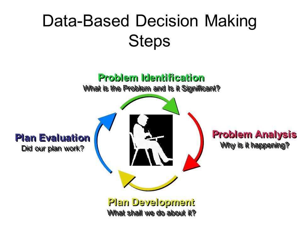Data-Based Decision Making Steps Plan Evaluation Did our plan work? Plan Evaluation Did our plan work? Problem Analysis Why is it happening? Problem A