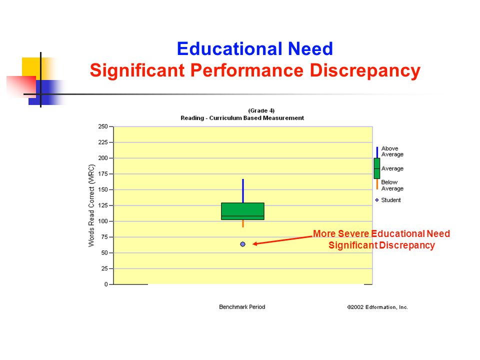 Some Potential Educational Need, Significant Educational Benefit: Maintain the General Education Program (Tier 2) IS THIS STUDENT REDUCING THE DISCREPANCY BETWEEN HIMSELF AND GRADE LEVEL PEERS.