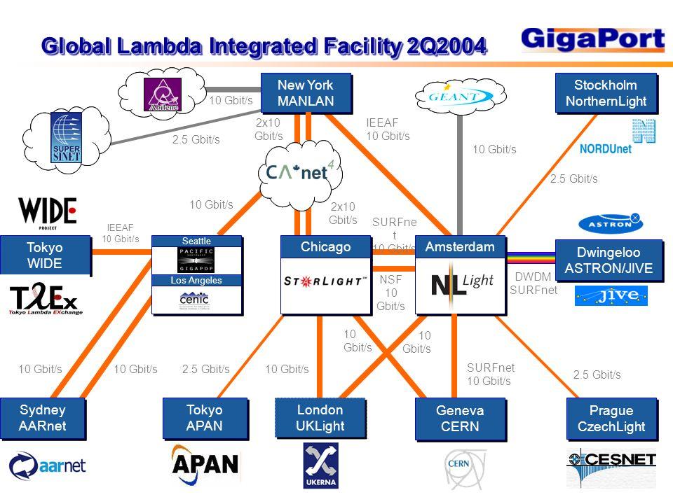 Global Lambda Integrated Facility 2Q2004 DWDM SURFnet 10 Gbit/s SURFnet 10 Gbit/s SURFne t 10 Gbit/s IEEAF 10 Gbit/s Dwingeloo ASTRON/JIVE Dwingeloo ASTRON/JIVE Prague CzechLight Prague CzechLight 2.5 Gbit/s NSF 10 Gbit/s London UKLight London UKLight Stockholm NorthernLight Stockholm NorthernLight 2.5 Gbit/s New York MANLAN New York MANLAN 10 Gbit/s 10 Gbit/s 10 Gbit/s 2x10 Gbit/s IEEAF 10 Gbit/s 2x10 Gbit/s 10 Gbit/s 2.5 Gbit/s Tokyo APAN Tokyo APAN Geneva CERN Geneva CERN Chicago Amsterdam Sydney AARnet Sydney AARnet 10 Gbit/s Seattle Los Angeles Tokyo WIDE Tokyo WIDE