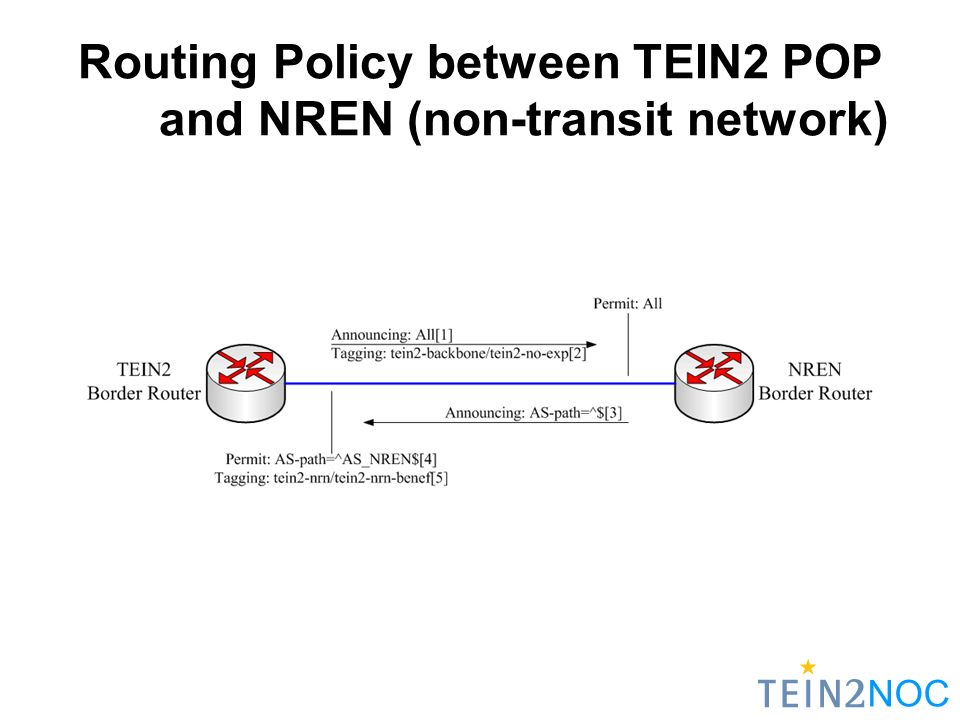 NOC Routing Policy between TEIN2 POP and NREN (non-transit network)