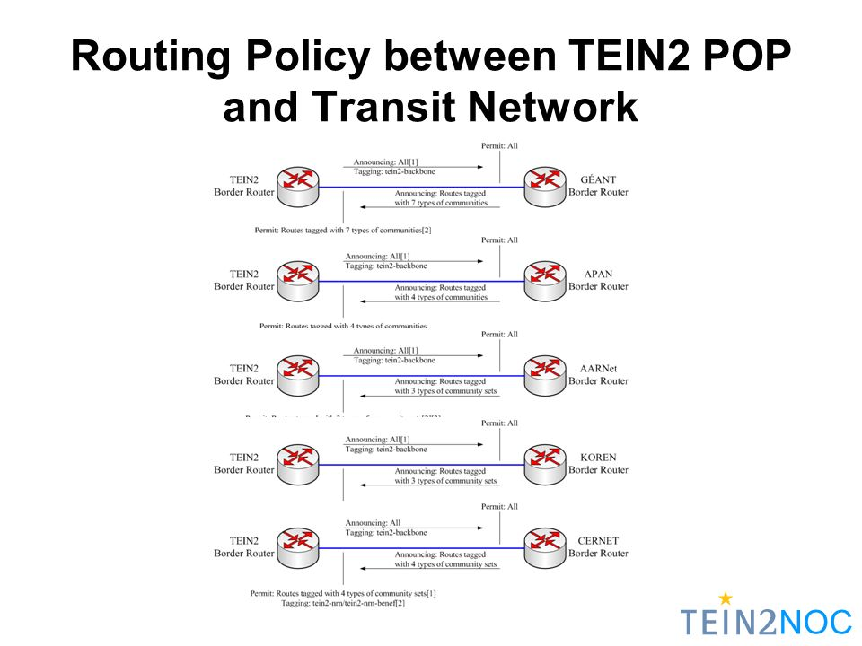 NOC Routing Policy between TEIN2 POP and Transit Network