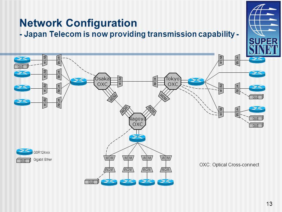 13 Network Configuration - Japan Telecom is now providing transmission capability - Nagoya OXC Tokyo OXC Osaka OXC WDM GSR124xxx GbE Gigabit Ether OXC