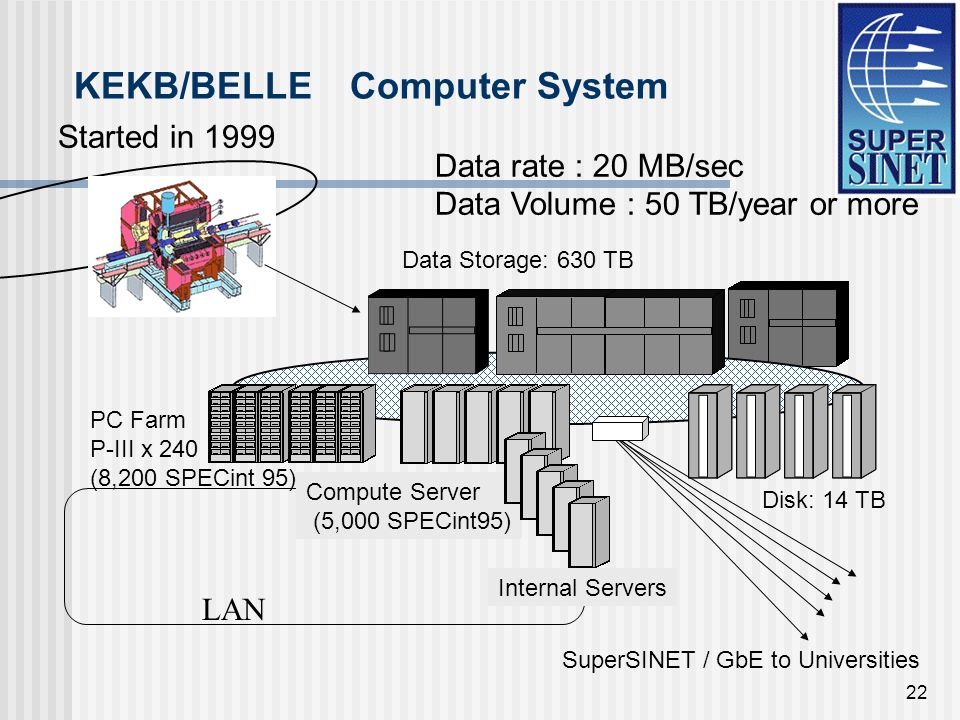 22 KEKB/BELLE Computer System Data Storage: 630 TB LAN PC Farm P-III x 240 (8,200 SPECint 95) Disk: 14 TB Compute Server (5,000 SPECint95) Internal Servers Data rate : 20 MB/sec Data Volume : 50 TB/year or more SuperSINET / GbE to Universities Started in 1999