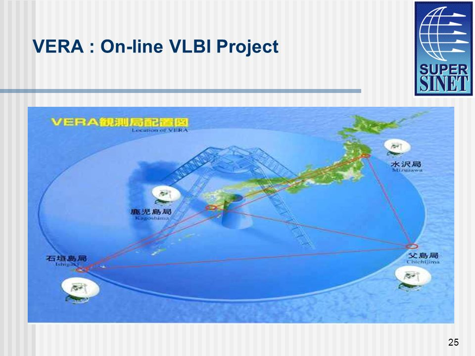25 VERA : On-line VLBI Project