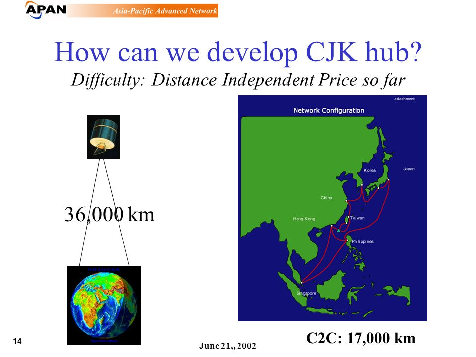 14 June 21,, 2002 How can we develop CJK hub? Difficulty: Distance Independent Price so far 36,000 km C2C: 17,000 km